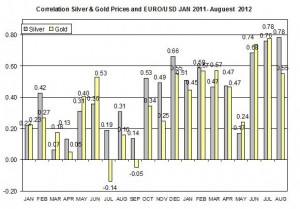 Correlation Gold Prices silver price and S&P500 index August 2012