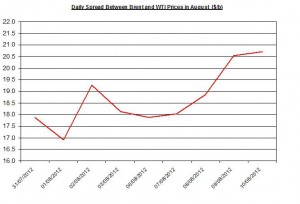 Difference between Brent and WTI  August 13-17 2012