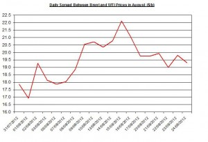 Difference between Brent and WTI  August 27-31 2012
