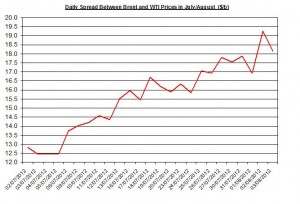 Difference between Brent and WTI  August 6-10 2012