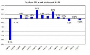 EURO AREA GDP 2012 Q2 update 2009-2012 GDP Q3011 (percent) August 2012