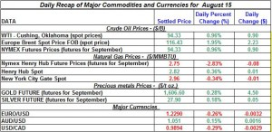 Gold Silver Crude oil Natural gas 2012 August 15