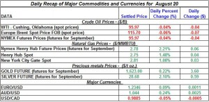 Gold Silver Crude oil Natural gas 2012 August 20