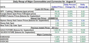 Gold Silver Crude oil Natural gas 2012 August 21