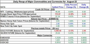 Gold Silver Crude oil Natural gas 2012 August 22