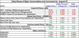 Gold Silver Crude oil Natural gas 2012 August 23