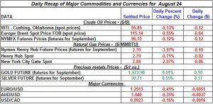 Gold Silver Crude oil Natural gas 2012 August 24