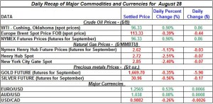 Gold Silver Crude oil Natural gas 2012 August 28