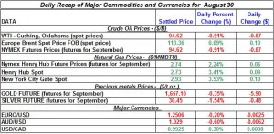 Gold Silver Crude oil Natural gas 2012 August 30