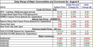 Gold Silver Crude oil Natural gas 2012 August 8