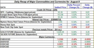 Gold Silver Crude oil Natural gas 2012 August 9