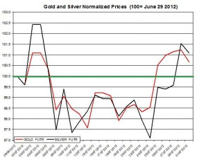 Gold price forecast & silver prices 2012  August 1