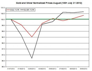 Gold price forecast & silver prices 2012  August 10