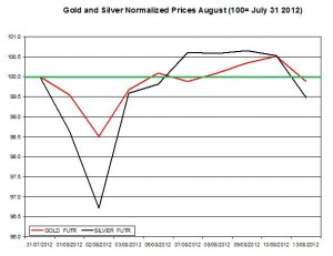 Gold price forecast & silver prices 2012  August 14