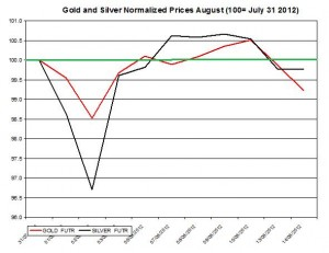 Gold price forecast & silver prices 2012  August 15