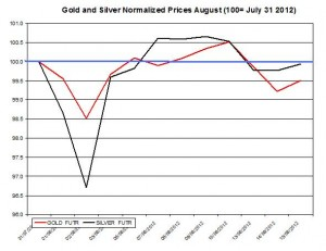 Gold price forecast & silver prices 2012  August 16