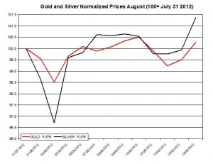 Gold price forecast & silver prices 2012  August 17