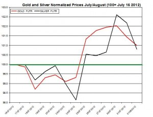 Gold price forecast & silver prices 2012  August 2