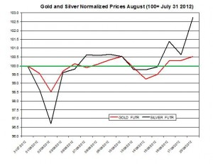 Gold price forecast & silver prices 2012  August 21