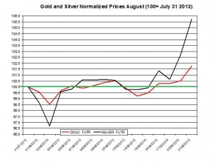 Gold price forecast & silver prices 2012  August 22