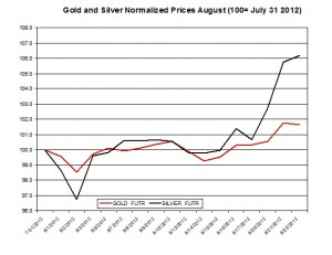 Gold price forecast & silver prices 2012  August 23