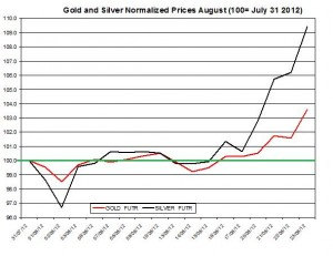 Gold price forecast & silver prices 2012  August 24