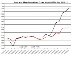 Gold price forecast & silver prices 2012  August 28