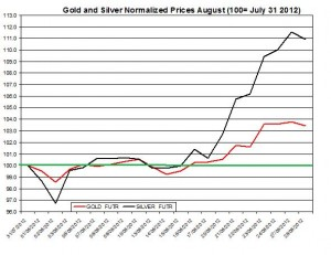Gold price forecast & silver prices 2012  August 29