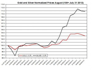 Gold price forecast & silver prices 2012  August 30