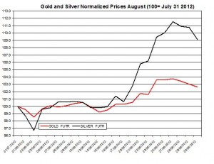 Gold price forecast & silver prices 2012  August 31