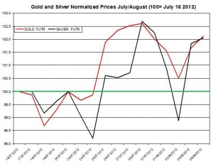 Gold price forecast & silver prices 2012  August 6