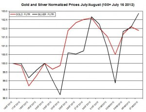 Gold price forecast & silver prices 2012  August 8