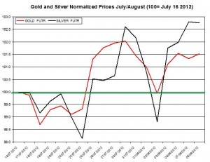 Gold price forecast & silver prices 2012  August 9