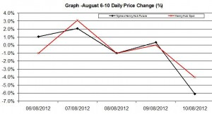 Natural Gas chart - percent change August 6-10  2012