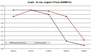 Natural Gas price  chart -  30 July- August 3 2012