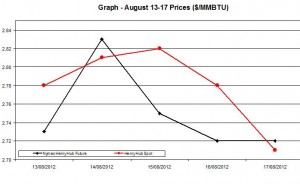 Natural Gas price  chart -  August 13-17 2012