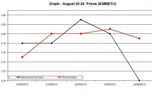 Natural Gas price  chart -  August 20-24  2012