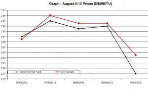Natural Gas price  chart -  August 6-10 2012
