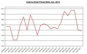 Ratio Gold price forecast & silver prices 2012 August 1