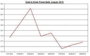 Ratio Gold price forecast & silver prices 2012 August 10