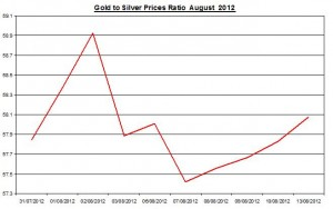 Ratio Gold price forecast & silver prices 2012 August 14