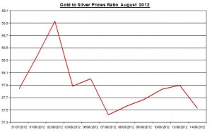 Ratio Gold price forecast & silver prices 2012 August 15