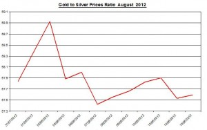 Ratio Gold price forecast & silver prices 2012 August 16