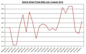 Ratio Gold price forecast & silver prices 2012 August 2