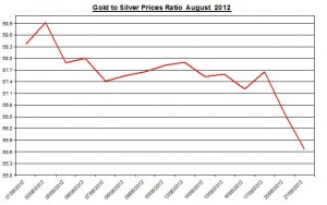 Ratio Gold price forecast & silver prices 2012 August 22