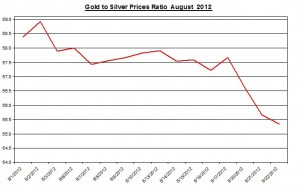 Ratio Gold price forecast & silver prices 2012 August 23