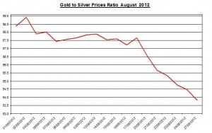 Ratio Gold price forecast & silver prices 2012 August 28