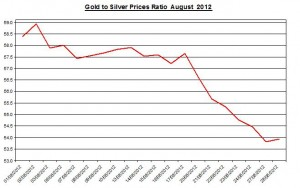 Ratio Gold price forecast & silver prices 2012 August 29