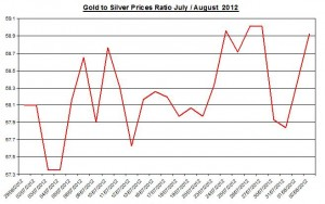 Ratio Gold price forecast & silver prices 2012 August 3