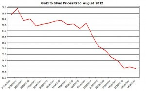 Ratio Gold price forecast & silver prices 2012 August 30